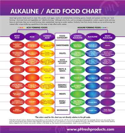 Acid-Alkaline-food chart