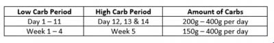 Carb-Table-2-1