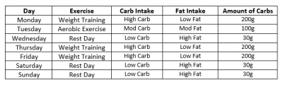 Carb-Table-1-1