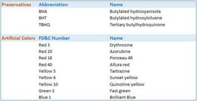 artificial-colors-and-preservatives-chart-for-adhd