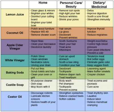 Cleaning-Products-Chart